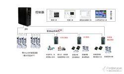 供应深圳/东莞/广州总线型软件运动控制器 一体化软件控制平台