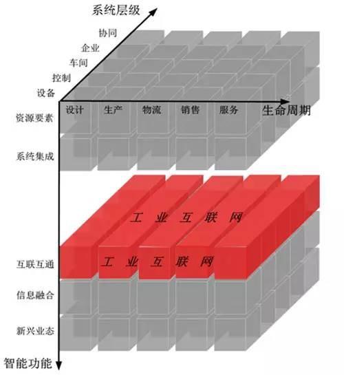 工业互联网在智能制造系统架构中的位置