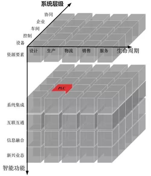PLC在智能制造系统架构中的位置