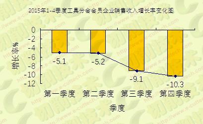 经济新常态稳增长调结构