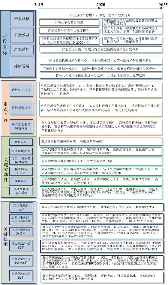 機床產業技術路線圖