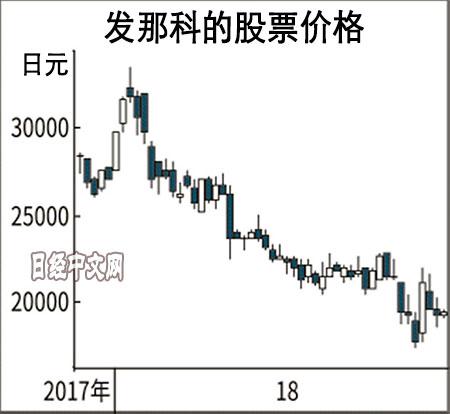 发那科股票价格 图源:日经中文网