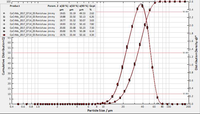 钴铬合金粉末粒径分布曲线图