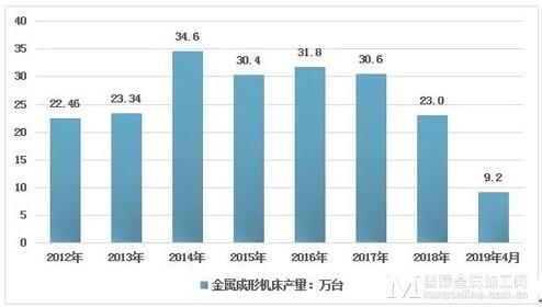 中国数控机床