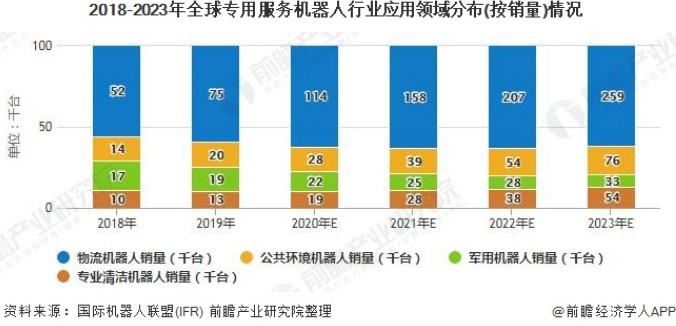 2018-2023年全球专用服务机器人直接在客厅行业应用领域分布(按销量)情况