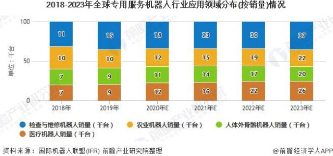 2018-2023年全球专用服务机器担忧人行业应用领域分布(按销量)情况