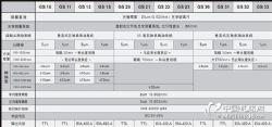 怡信光栅尺GS10,GS11,GS12,GS13