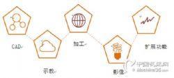 物料分揀系統設計 分揀系統控制設計  分揀輸送系統 機器視覺