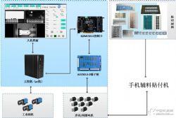 手機輔料視覺貼付系統 貼標機運動控制卡 貼合機系統