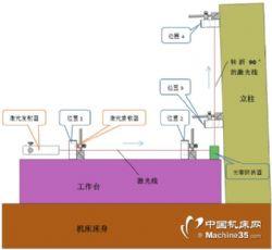 激光垂直度測量儀