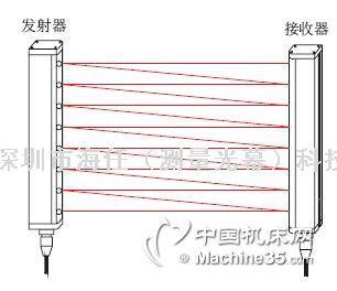 MYD96A5交叉掃描測量光幕光柵
