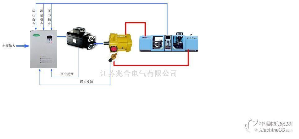 传统液压系统采用感应异步电机(响应速度慢,一般在250ms左右),以额定转速运转带动定量泵或比例泵。不论选用那种液压泵,电机始终是定速运转,当设备在保压和冷却等阶段时,电机转速恒定,造成了电能的浪费。多余的油通过溢流阀回流到油箱,造成能耗浪费,油温上升。伺服液压系统融合伺服技术与液压技术采用定量泵与永磁同步伺服电机相组合。根据设备在不同工况下所需的实际压力和流量,由伺服控制器根据压力与速度传感器反馈信号。