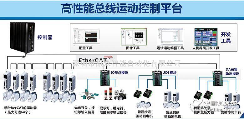 深圳总线型运动控制器厂家定制  总线软件控制系统价格