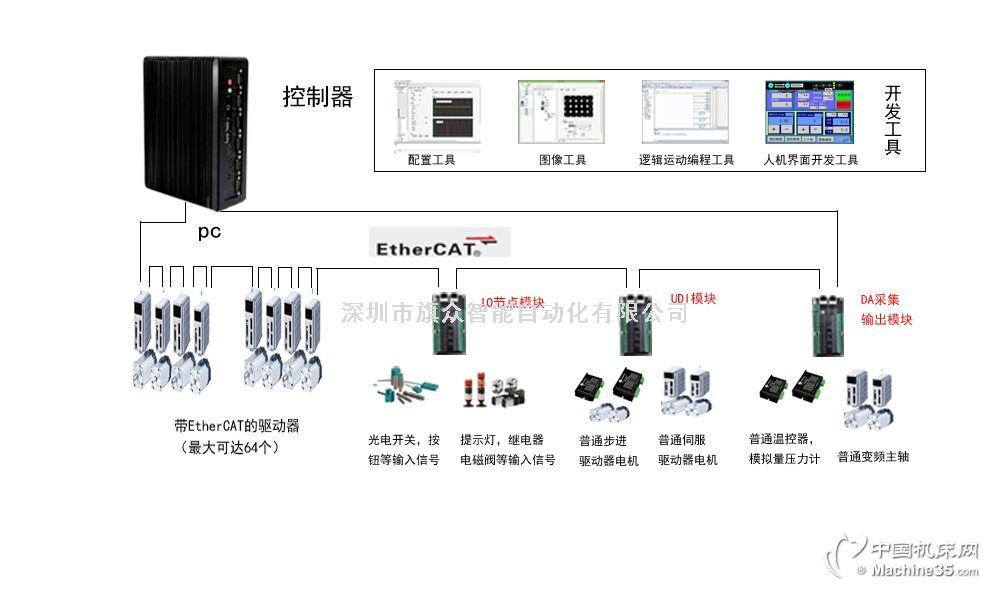 深圳/东莞/广州总线型软件运动控制器 一体化软件控制平台