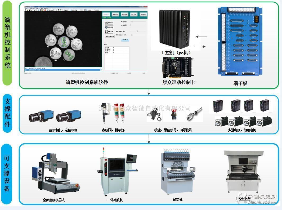 滴塑机控制系统 滴塑专用运动控制卡 视觉控制平台